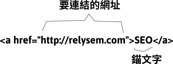 錨文字的HTML原始碼